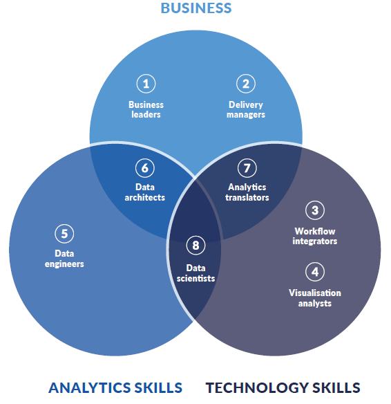 Bus-Tech-Analytics Venn